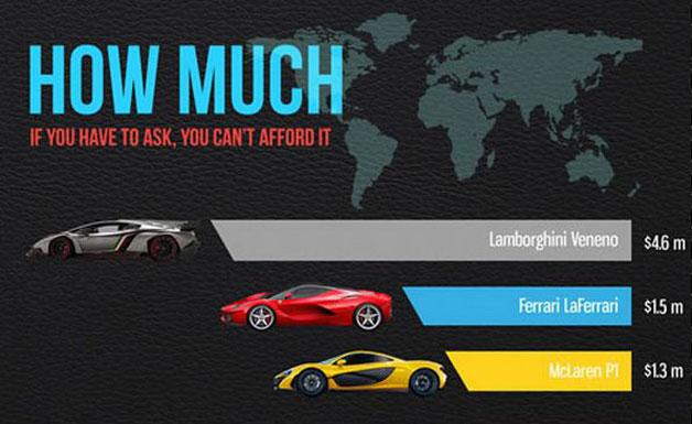 download Expensive Car Lamborghini Veneno-Price